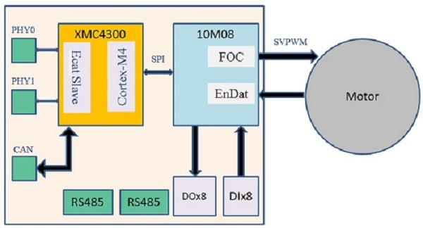 EtherCAT slave+FOC solution_diagram.jpg