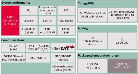 EtherCAT Slave + FOC Solution | Macnica Cytech