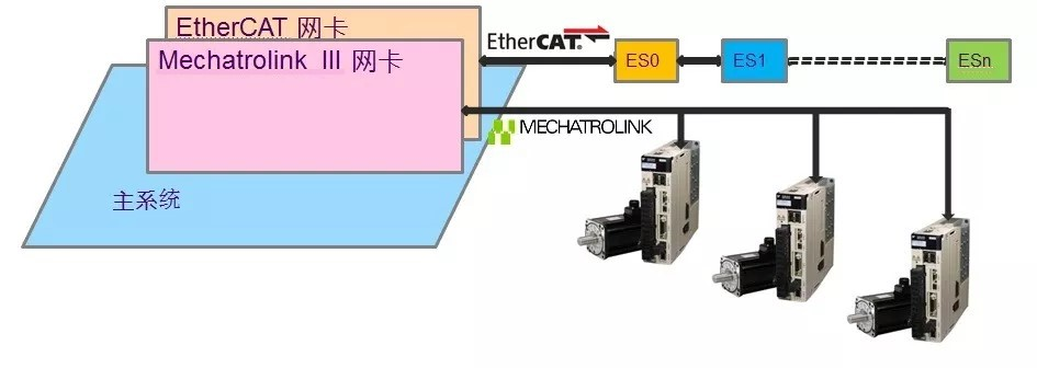 Mechatrolink III to EtherCAT graph 1_chi_v2.jpg