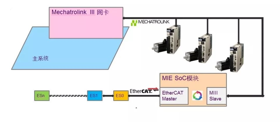 Mechatrolink III to EtherCAT graph 2_chi_v2.jpg