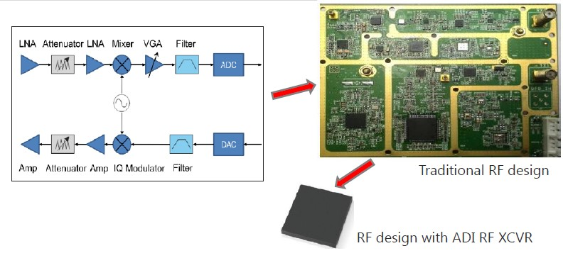 Macnica Cytech introduced radio frequency solution with AD936X and